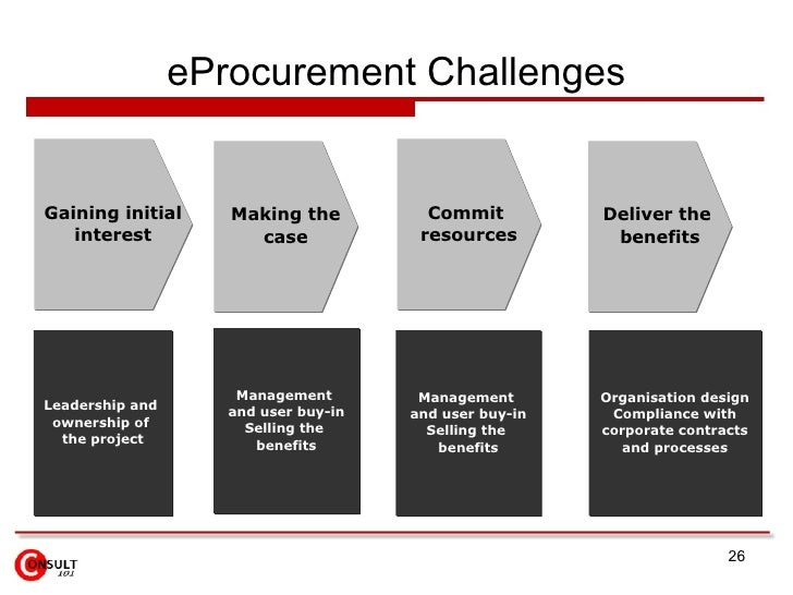 e procurement e sourcing E-sourcing offers suppliers an efficient tool for collaborating with arla foods while also improving  arla foods uses sap ariba to facilitate our tender projects.