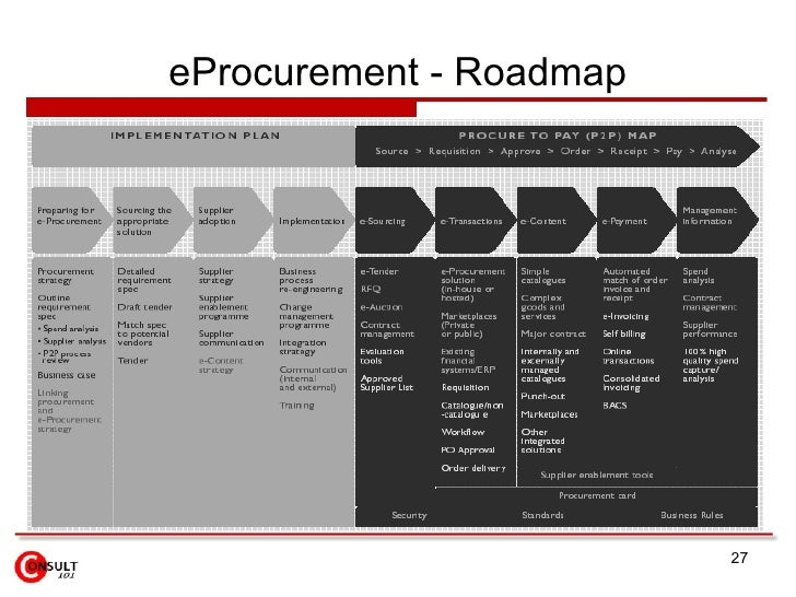 Strategic Sourcing Amp E Procurement