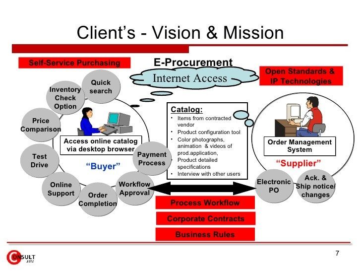 e business strategy e procurement module Concepts of e-procurement j satyanarayana ias ceo • to reduce cost of doing business for both government •registration module is used to.