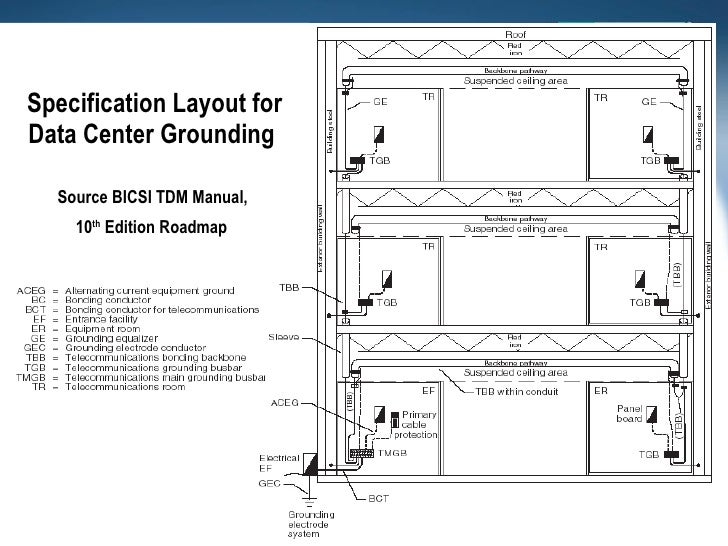 structured ground bicsi approved 9 728?cb=1231654701 structured ground bicsi approved