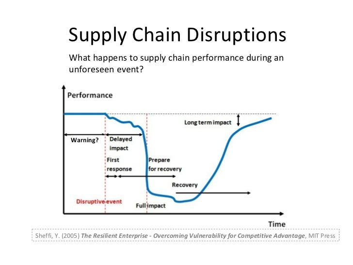 resilient supply chain What is the difference between flexible, robust, lean, resilience, agile, and responsive supply chain.