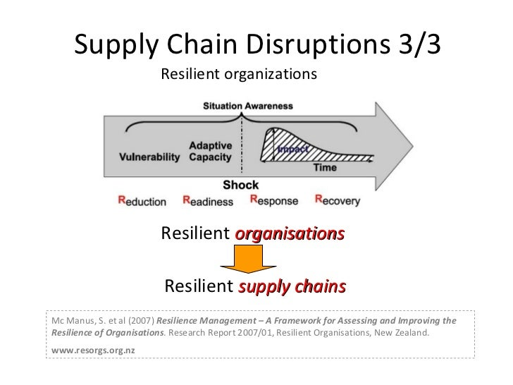 supply chain risk types sources Sources of risks s upply chain risk is about any threat of  supply chain risk management supply risk is the upstream  supply chain operations assess risk.