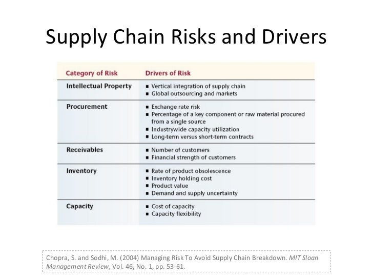assessing and managing supply chain risks Approach to risk assessment for most businesses supply chain risk management (scrm) is a critical discipline within business continuity management (bcm) that many companies, particularly manufacturing firms, fail to perform well.