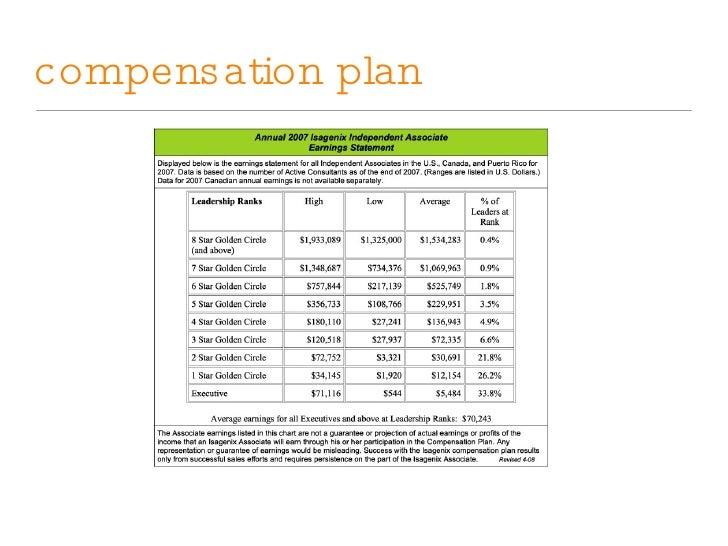 isagenix compensation plan