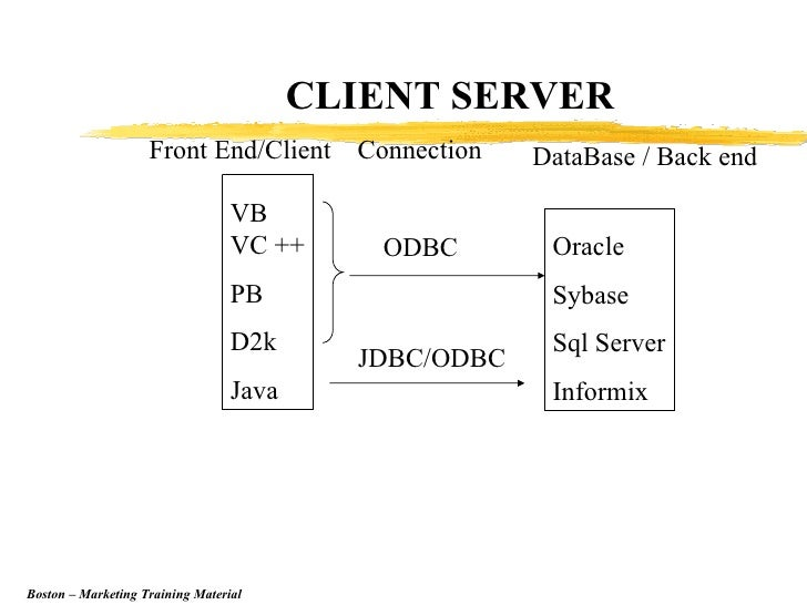 Sybase ASE Developer Professional Exam Dumps | Study Material