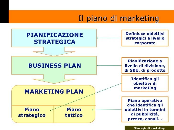 definizione business plan