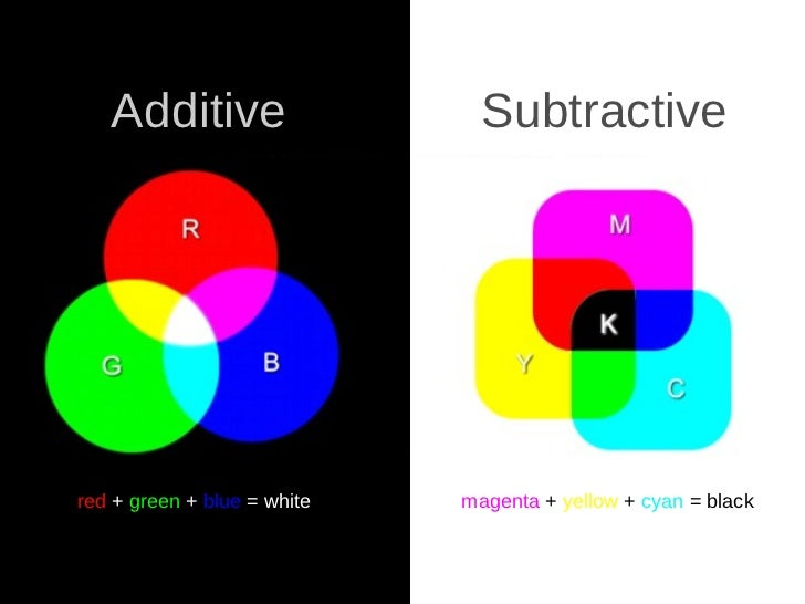Additive Subtractive red  +  green  +  blue  = white magenta   +   yellow   +   cyan   =   black