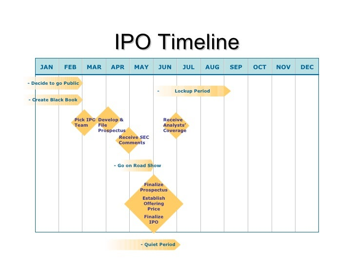 Ipo adyen shareholder lockup period