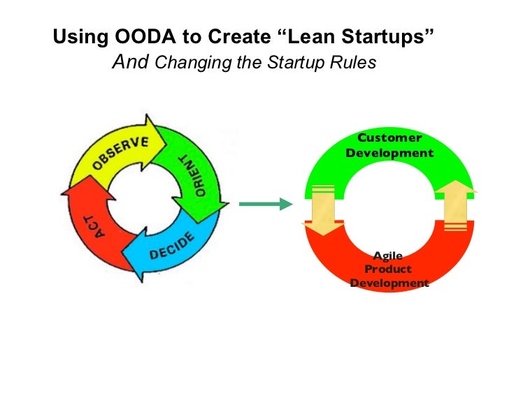 "Using OODA to Create ""Lean Startups""      And Changing the Startup Rules                               Customer           ..."
