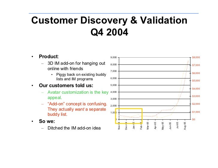 Customer Discovery & Validation            Q4 2004      Product: •                                         9,000          ...