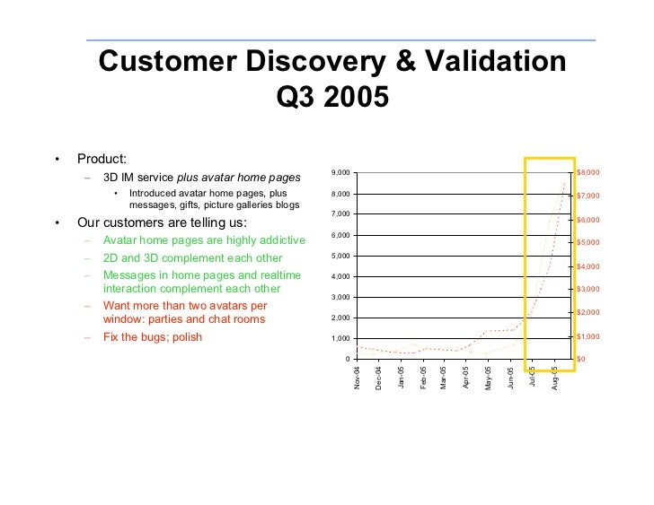 Customer Discovery & Validation                     Q3 2005     Product: •                                                ...