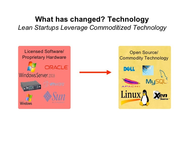 What has changed? Technology Lean Startups Leverage Commoditized Technology     Licensed Software/              Open Sourc...