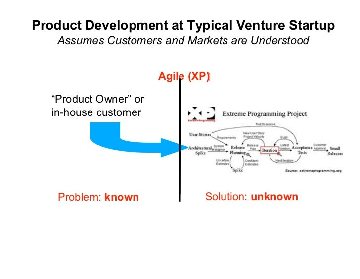 Product Development at Typical Venture Startup     Assumes Customers and Markets are Understood                           ...