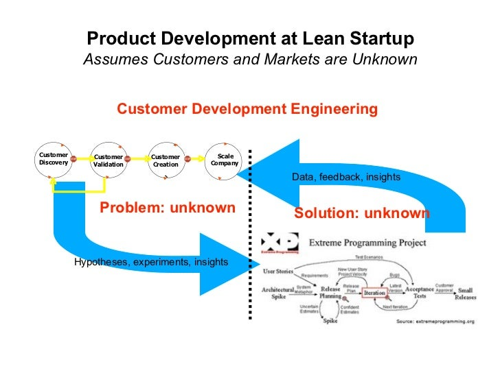 Product Development at Lean Startup              Assumes Customers and Markets are Unknown                          Custom...