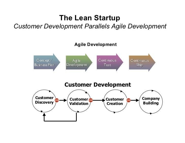 The Lean Startup Customer Development Parallels Agile Development                             Agile Development          C...