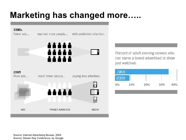 Source: Internet Advertising Bureau, 2004 Source: Darwin Day Conference, by Google Marketing has changed more…..