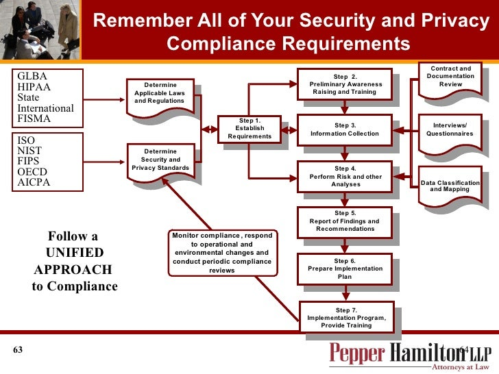 Contractor Responsibilities under the Federal Information