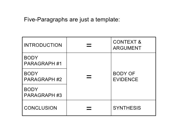 5 mini paragraph essay The 5-paragraph essay is indeed a genre, but one that is entirely uncoupled from anything resembling meaningful work when it comes to developing a fully mature writing process if writing is like exercise, the 5-paragraph essay is more ab belt than sit-up.