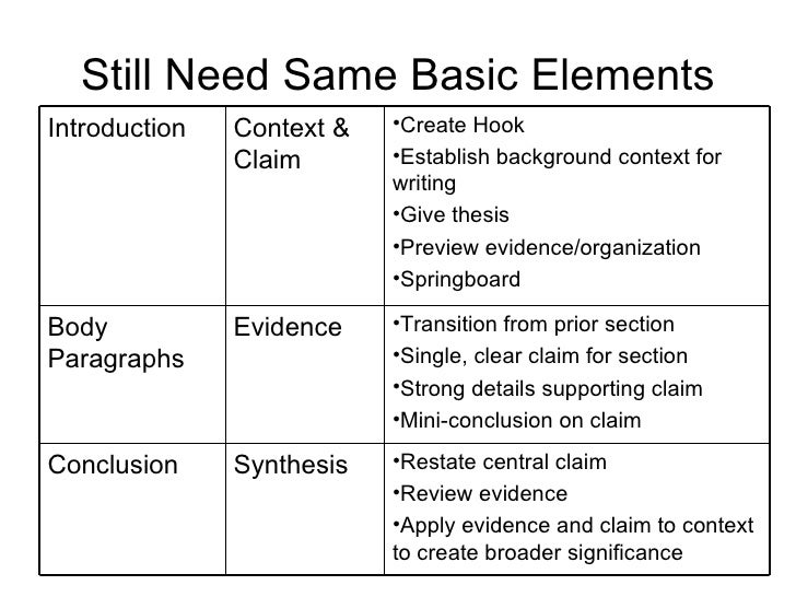 basic elements essay Basic features and elements of an essay 1 thesis: your main insight or idea about a text or topic, and the main proposition that your essay demonstrates.