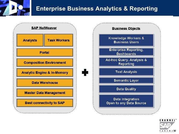 Vss Bw Bi Solutions Roadmap – Reporting Roadmap