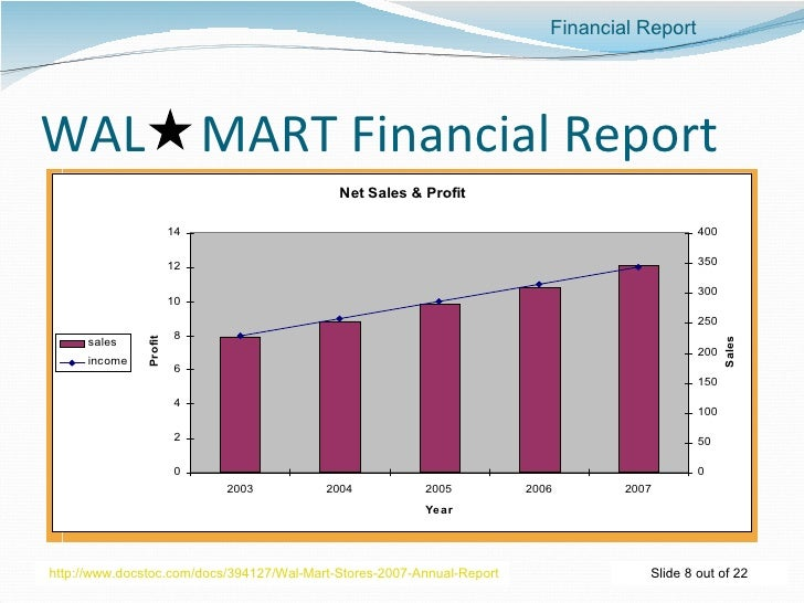 wal mart financial analysis fin515 Financial analysis of wal-mart stores, inc introduction on july 2, 1962, sam walton opened the first walmart discount store in rogers, arkansas walmart is in the discount store industry and its principal competitors are kmart, target, shopko, and meijer.