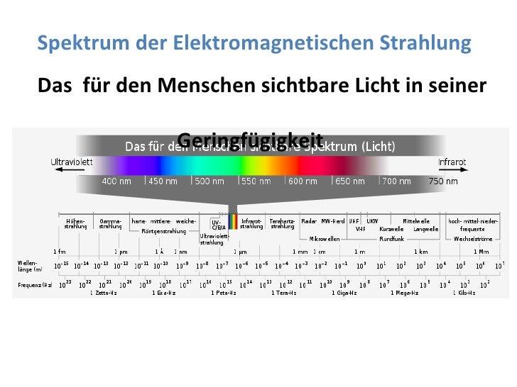Spektrum der Elektromagnetischen Strahlung Das  für den Menschen sichtbare Licht in seiner  Geringfügigkeit