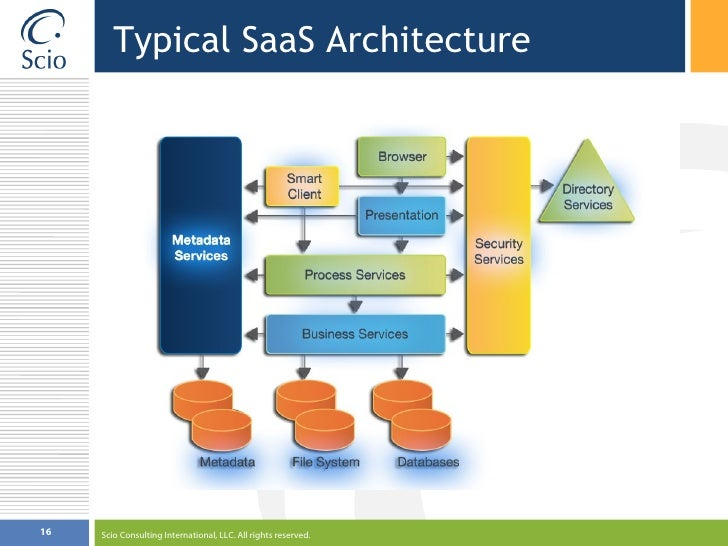 Software as a service (SaaS) with mapping and GIS