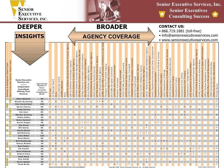Copyright 2009. Senior Executive Services, Inc.. All rights reserved. <ul><li>CONTACT US: </li></ul><ul><li>866.719.1881 (...