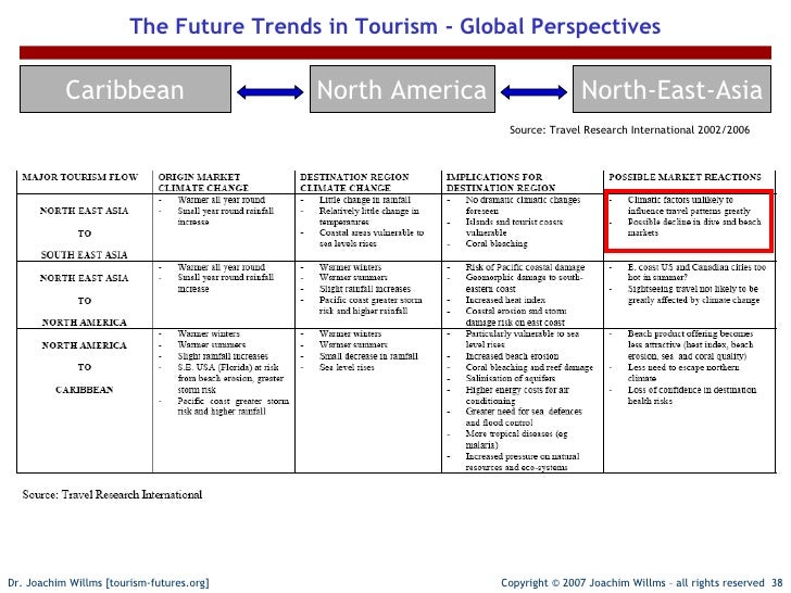 global trends in tourism essay Chinese tourism's growing global trends in ten pages this paper examines the past 20 years in terms of the tremendous growth of tourism in.