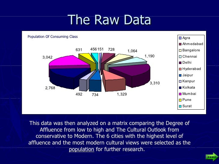 The Raw Data Population Of Consuming Class This data was then analyzed on a matrix comparing the Degree of Affluence from ...
