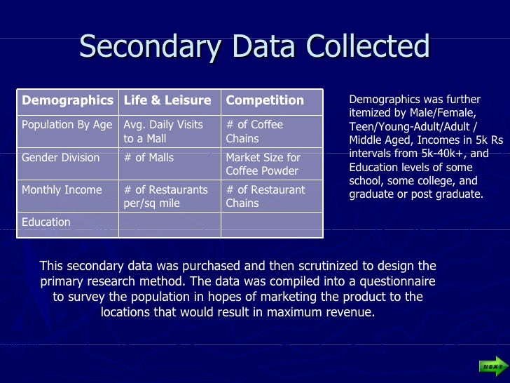 Secondary Data Collected Demographics was further itemized by Male/Female, Teen/Young-Adult/Adult / Middle Aged, Incomes i...
