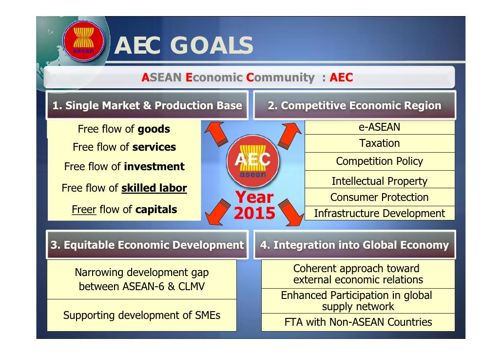 the effects of asean economic community A social news network where stories inspire community a successful and more united asean has concrete effects the asean economic community aims.