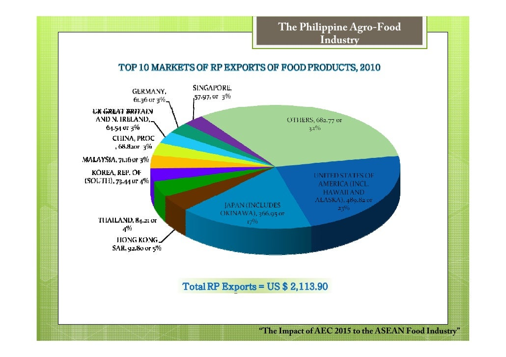 philippines food industry analysis Organic food market - global industry size, share, trends, analysis and forecasts 2016 - 2024.