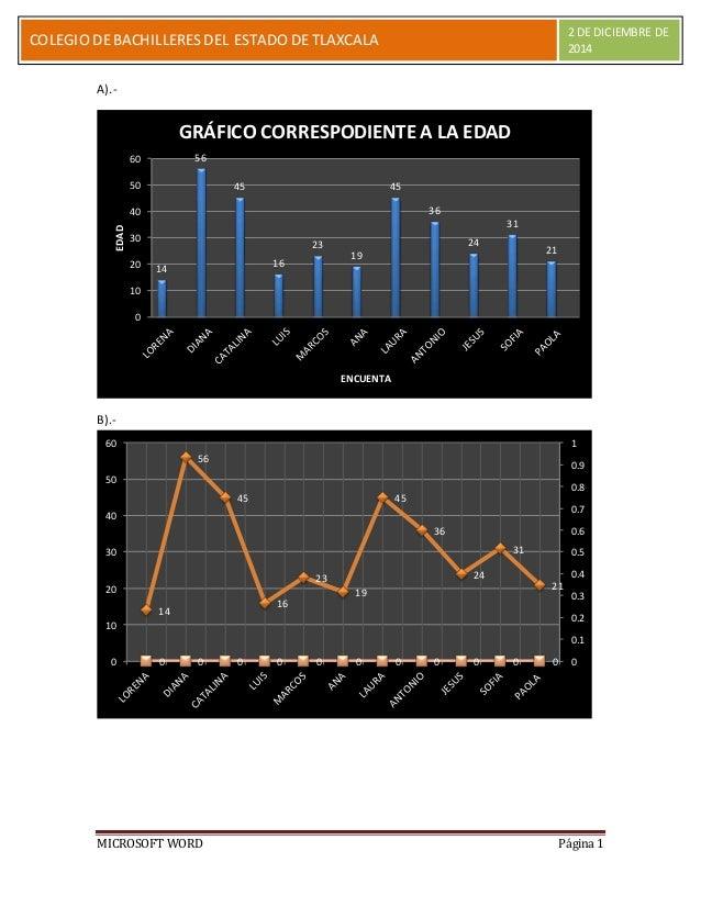 COLEGIO DE BACHILLERES DEL ESTADO DE TLAXCALA 2 DE DICIEMBRE DE  C  2014  A).-  EDAD  B).-  14  GRÁFICO CORRESPODIENTE A L...