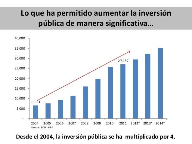 Lo que ha permitido aumentar la inversión pública de manera significativa… Desde el 2004, la inversión pública se ha multi...