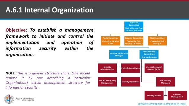 A 6 Organization Of Information Security