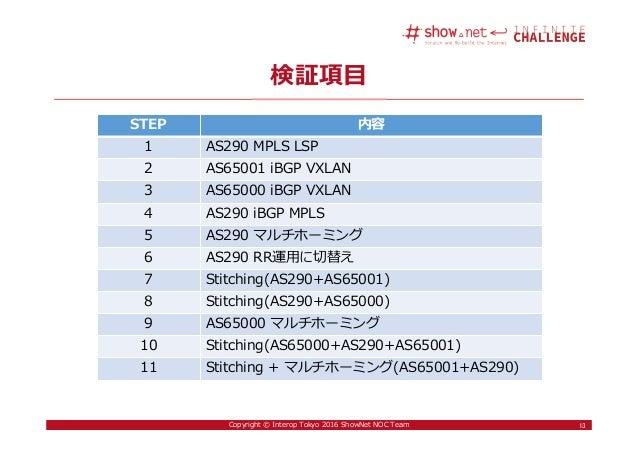 13Copyright © Interop Tokyo 2016 ShowNet NOC Team 検証項目 13 STEP 内容 1 AS290 MPLS LSP 2 AS65001 iBGP VXLAN 3 AS65000 iBGP VXL...