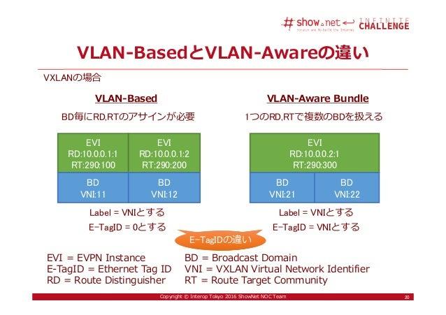 20Copyright © Interop Tokyo 2016 ShowNet NOC Team VLAN-BasedとVLAN-Awareの違い 20 EVI = EVPN Instance BD = Broadcast Domain E-...