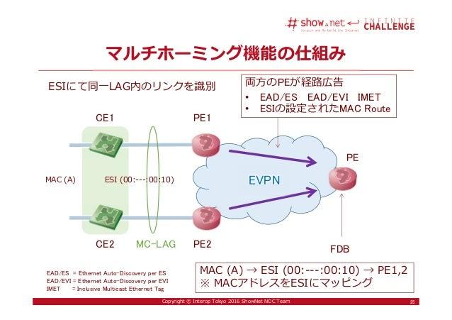 25Copyright © Interop Tokyo 2016 ShowNet NOC Team マルチホーミング機能の仕組み 25 PE1CE1 ESI (00:---:00:10) 両方のPEが経路広告 • EAD/ES EAD/EVI ...