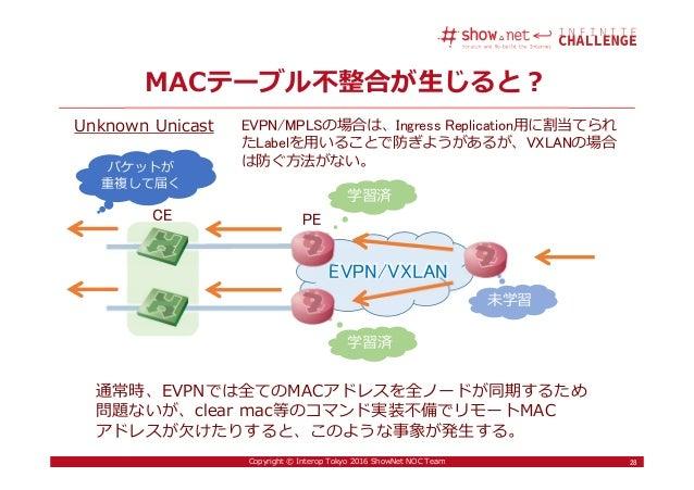28Copyright © Interop Tokyo 2016 ShowNet NOC Team MACテーブル不整合が⽣じると? 28 Unknown Unicast EVPN/VXLAN PECE 学習済 未学習 学習済 パケットが 重複...
