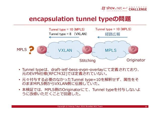 35Copyright © Interop Tokyo 2016 ShowNet NOC Team encapsulation tunnel typeの問題 • Tunnel typeは、draft-ietf-bess-evpn-overlay...