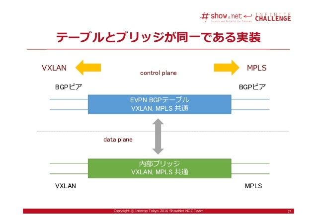 37Copyright © Interop Tokyo 2016 ShowNet NOC Team 内部ブリッジ VXLAN, MPLS 共通 テーブルとブリッジが同一である実装 37 EVPN BGPテーブル VXLAN, MPLS 共通 B...