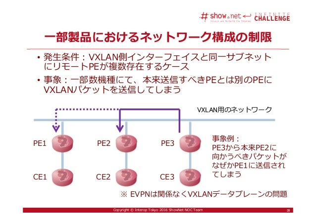 39Copyright © Interop Tokyo 2016 ShowNet NOC Team 一部製品におけるネットワーク構成の制限 • 発生条件:VXLAN側インターフェイスと同一サブネット にリモートPEが複数存在するケース • 事象...