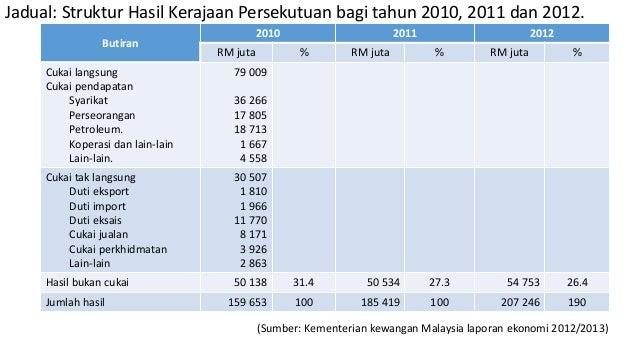 Bab 2 Inflasi Dan Kos Sara Hidup Stpm 2017