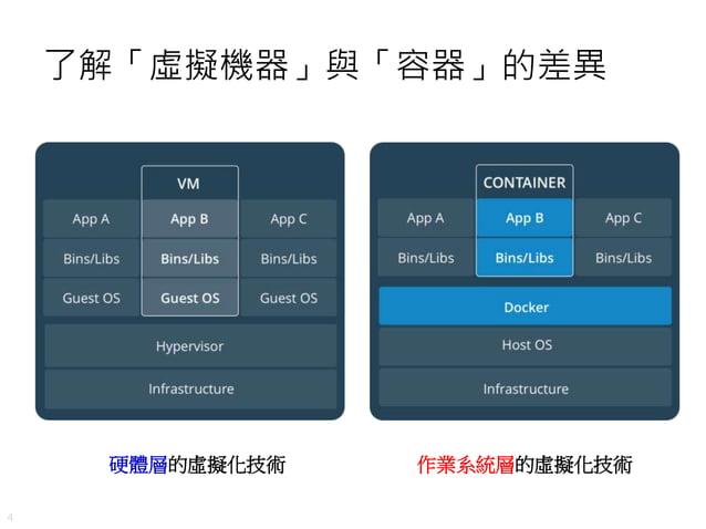 4 了解「虛擬機器」與「容器」的差異 硬體層的虛擬化技術 作業系統層的虛擬化技術
