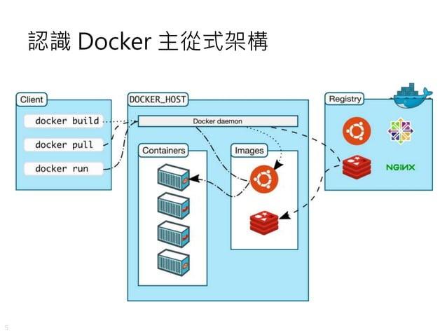 5 認識 Docker 主從式架構