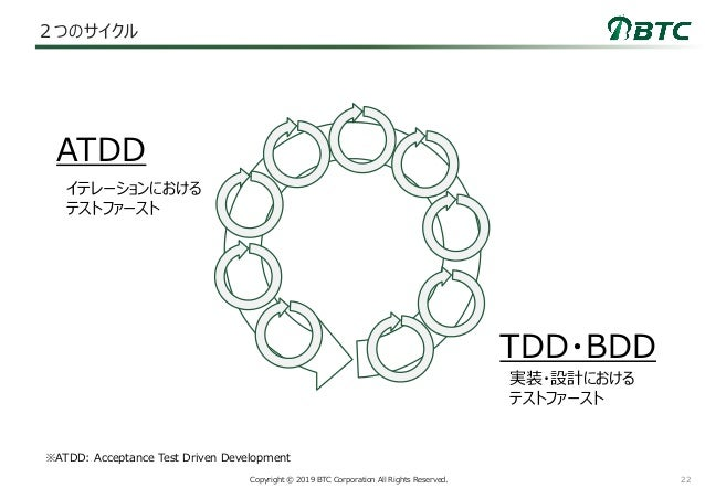 22Copyright © 2019 BTC Corporation All Rights Reserved. 2つのサイクル ATDD TDD・BDD イテレーションにおける テストファースト 実装・設計における テストファースト ※ATDD...