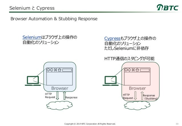 30Copyright © 2019 BTC Corporation All Rights Reserved. Selenium と Cypress Browser Automation & Stubbing Response Browser ...