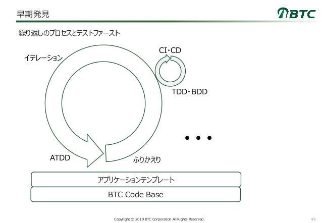 45Copyright © 2019 BTC Corporation All Rights Reserved. 早期発見 繰り返しのプロセスとテストファースト BTC Code Base アプリケーションテンプレート イテレーション ATDD ...
