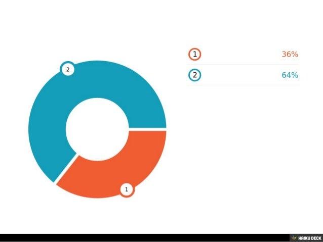 Bar chart  <br>Data point: 42 <br>Data point: 76<br>